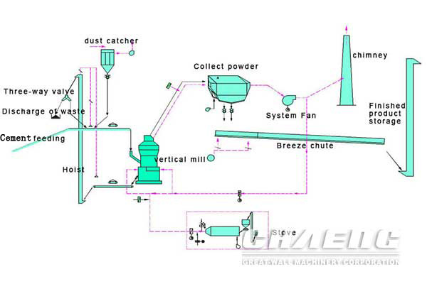 vertical cement mill working process