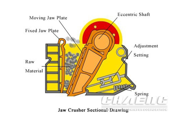 jaw crusher Process Description