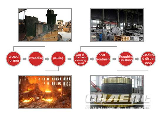 ball mill head process