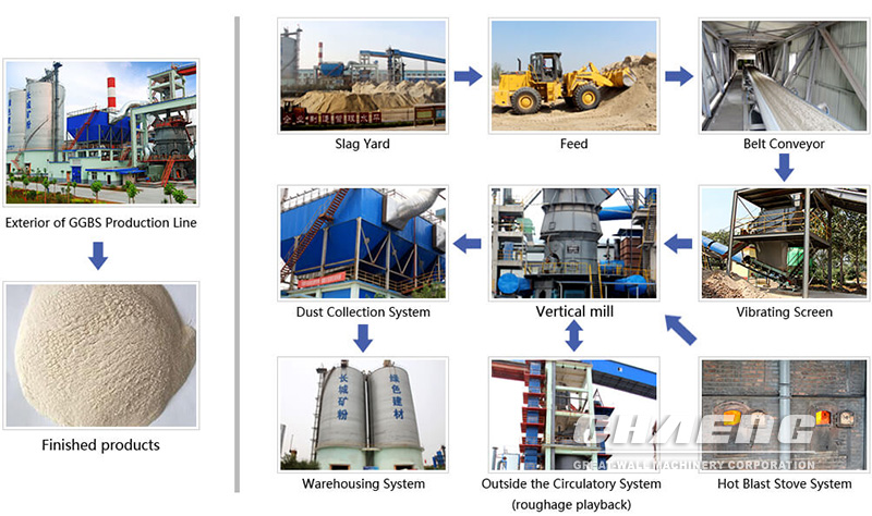 Slag grinding plant working process